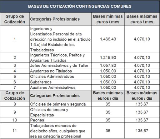 Bases de cotización 2019 Contingencias Comunes