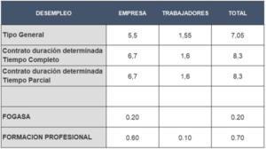 Bases de cotización 2019 tipos de cotización