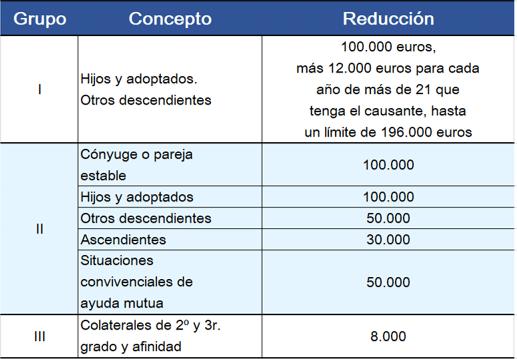 Bonificaciones Impuesto de Sucesiones Cataluña