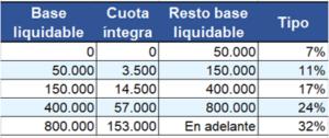 Tamblas para el cálculo del impuesto de sucesiones en cataluña